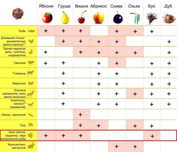 Таблица выбора вида древисины