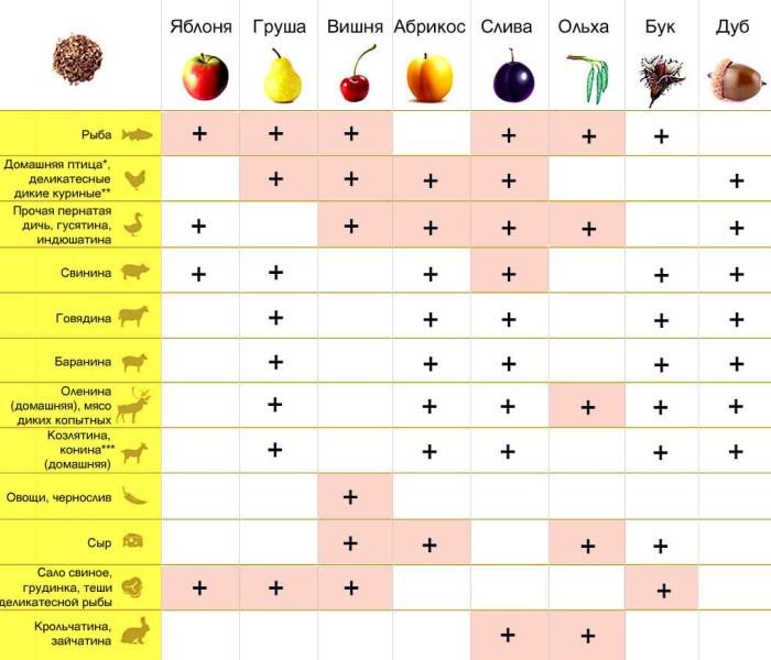 Таблица выбора древесины