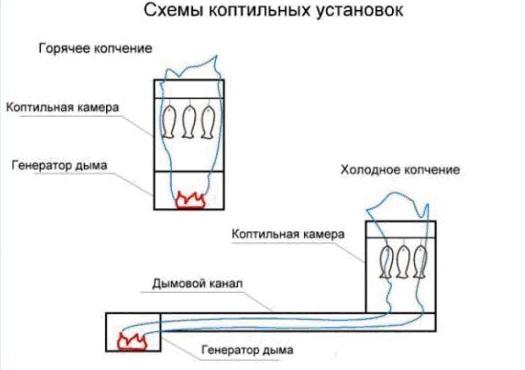 Схемы коптильных установок