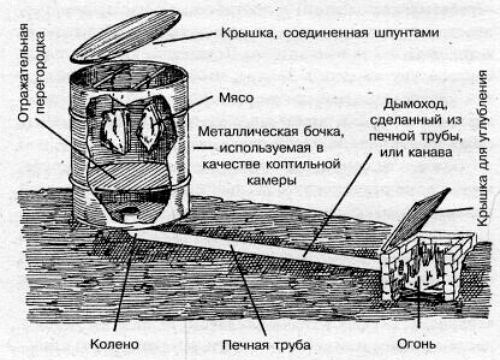Схема холодного копчения