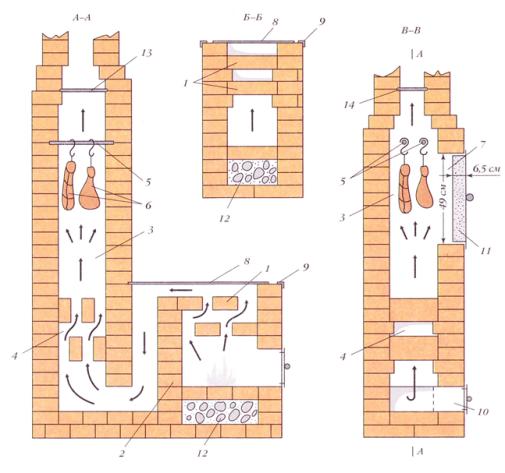 Выбор постройки