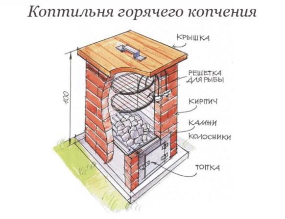 Схема горячего способа