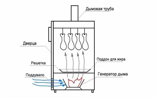 Агрегат из холодильника